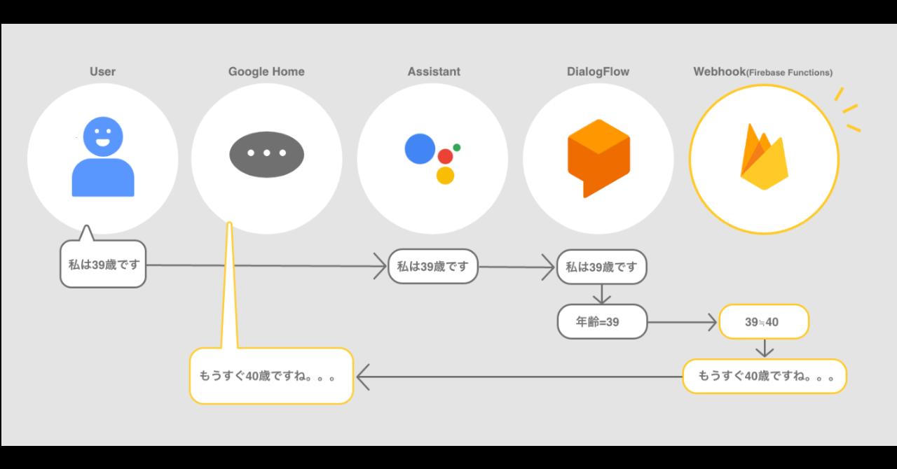 Google Home向けに音声アプリを作るチュートリアル