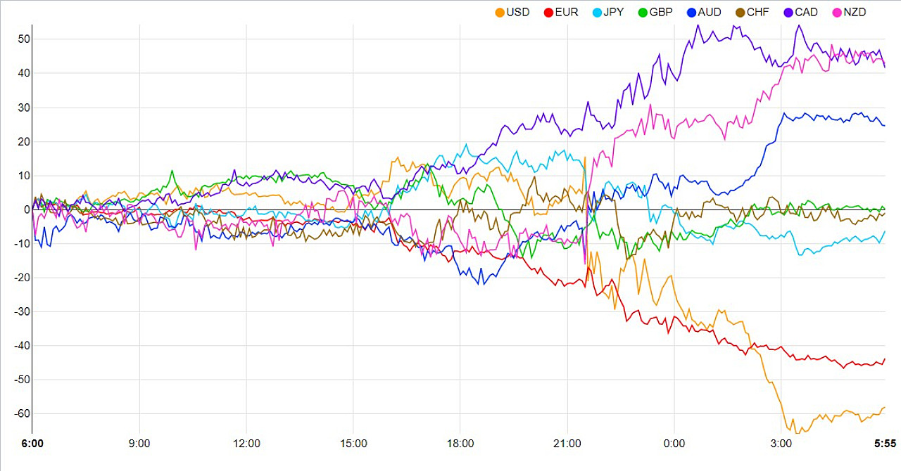 通貨強弱判定ツールを利用した通貨ペア選択方法の研究結果と考察
